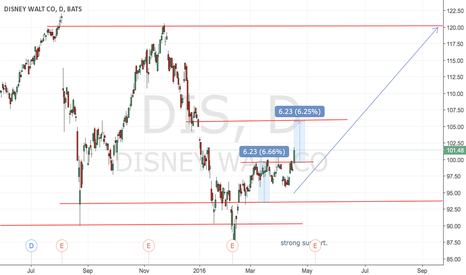 DIS: Breakout.. and opportunity to buy this stock :)