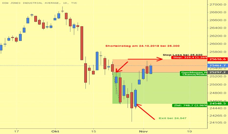 DJI: Shortsignal im Dow Jones bringt 1.048 Punkte