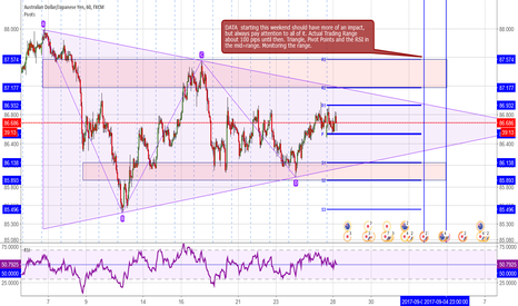 AUDJPY: AUD/JPY= range= until more meaningful DATA comes in this weekend