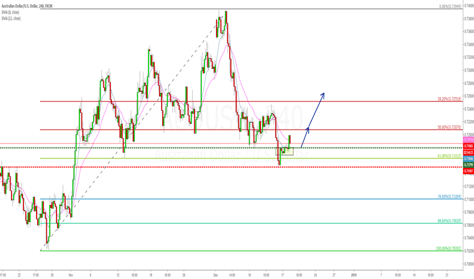AUDUSD: AUDUSD inside day breakout at 0.618, with a 4hr demand entry!