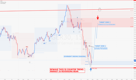 GER30: DAX / m15 : maybe a counter trend long position here !