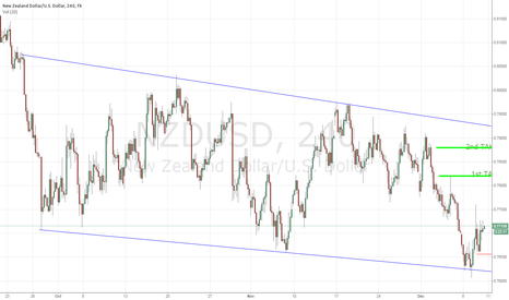 NZDUSD: NZD/USD Long Trade opportunity