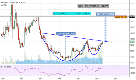SCI: SCI ON Monthly Charts