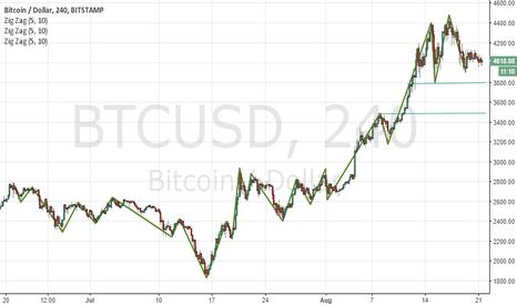 BTCUSD: I see Bitcoin falling to 3600