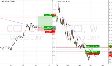 CCJ: CCJ is it worth?