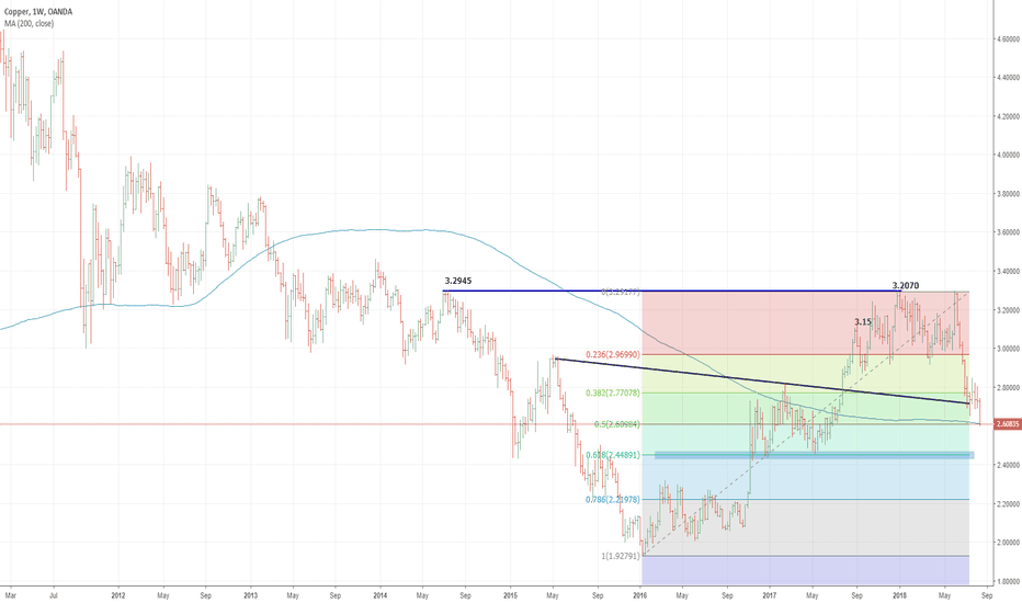 XCUUSD: 50.0% Fib reaction on focus