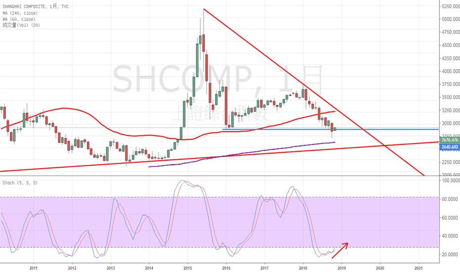 SHCOMP: 上證-月線 便宜沒好貨 VS 彎腰撿鑽石