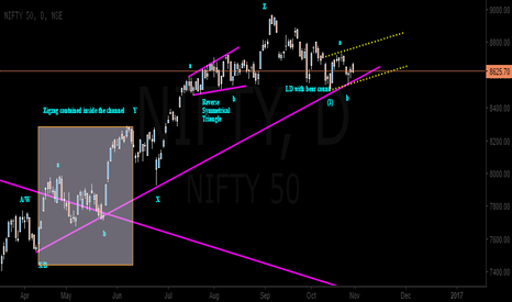 NIFTY: EW NIFTY a bear count possibility