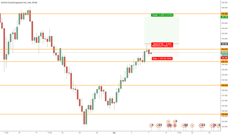 GBPJPY: Possible Long on GBPJPY