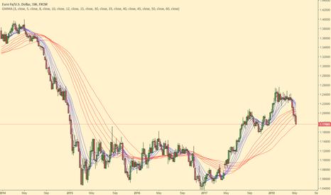 EURUSD: Eurodollar. Bounce then cataclysmic flush possible.