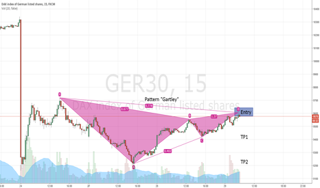 "GER30: GER30 ""SHORT to 9418"""