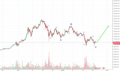 BTCUSD: Bitcoin Trend Reversal
