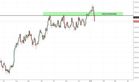 EURJPY: EUR/JPY: prezzi nuovamente al di sotto di 134.000
