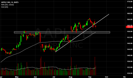 AAPL: Apple, trendline break