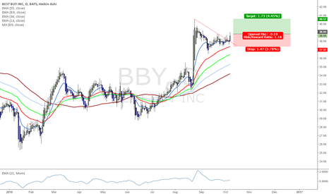 BBY: Best Buy Inc. a possible buy