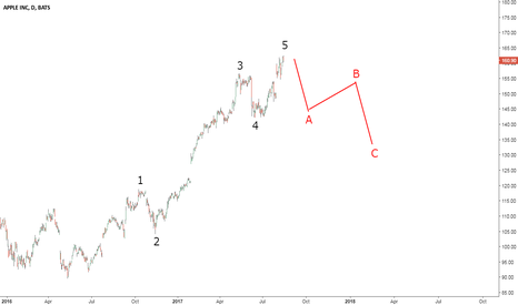 AAPL: Apple Ready for a Short-Term Elliott Wave Pullback?