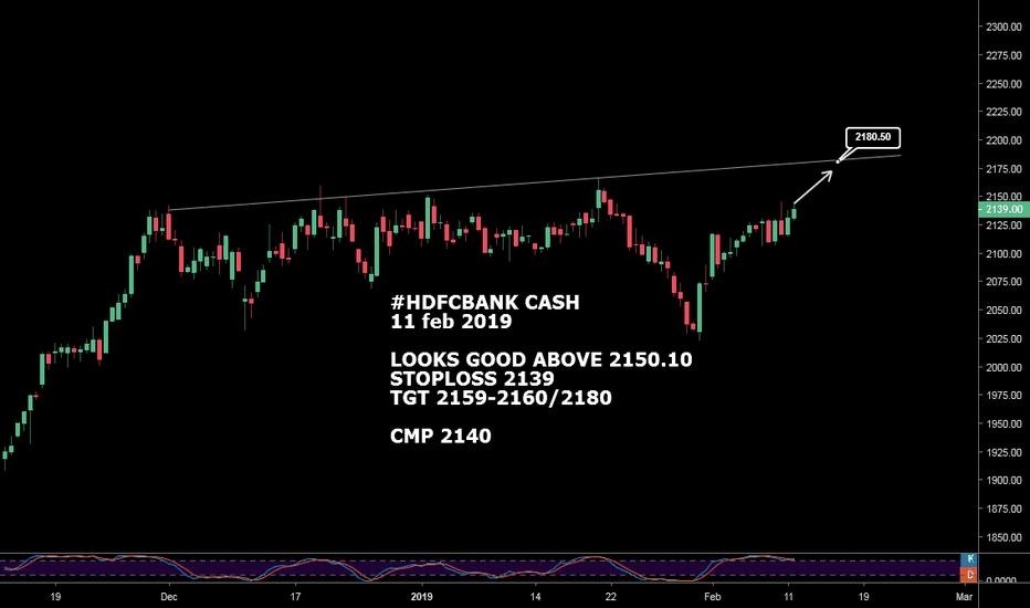 HDFCBANK: #HDFCBANK CASH : LOOKS GOOD ABOVE 2150.10