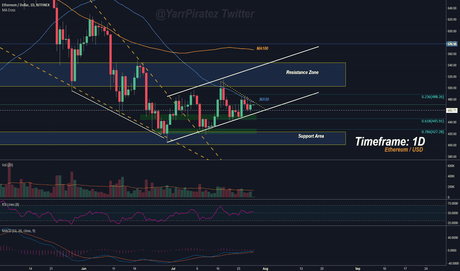 ETHUSD: Ethereum - A Continuation Pattern Appears!