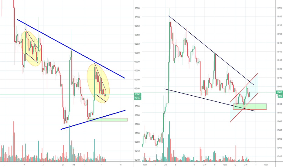 XRPUSD: Ripple XRP Bullish Wedge inside of a Big Triangle