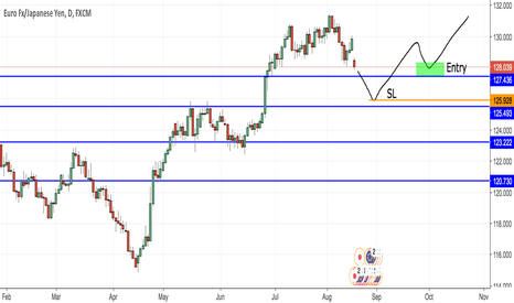EURJPY: Possible end of correction?