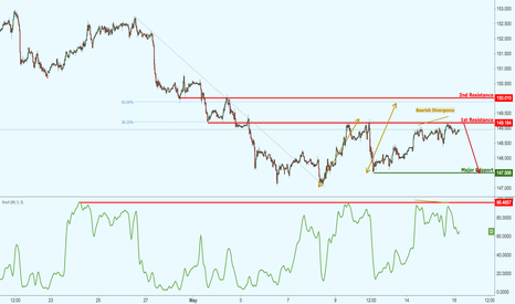 GBPJPY: GBPJPY testing major resistance, potential drop!