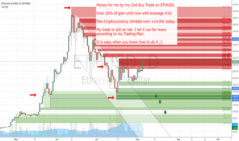 ETHUSD: Over +20% of gain until now by my 2nd buy trade. I let it run