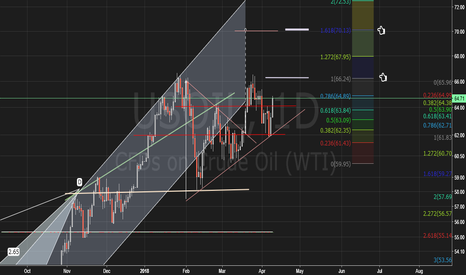 USOIL: WTI -  Energy Commodity Crude Oil USA