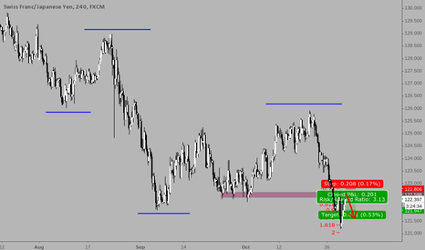 """CHFJPY: Shorting CHFJPY at retest of structure and """"Broken fang"""""""