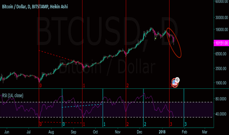 BTCUSD: BTC bearish, long-term timing reversal