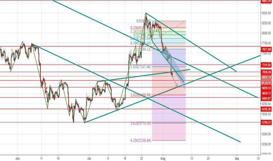 BTCUSD: BTCUSD short beow 7039.28 tp at 6829 then 6659 then 6404