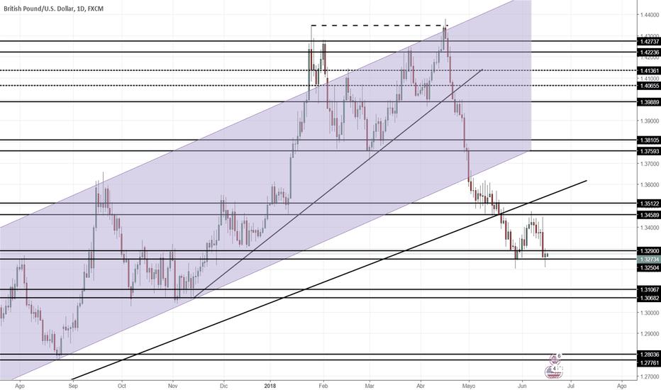 GBPUSD: Proyección GBP/USD Semana 18/06/2018