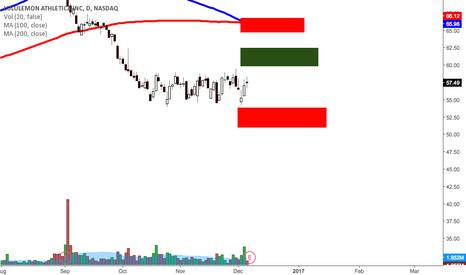 LULU: LULU pre earnings analysis