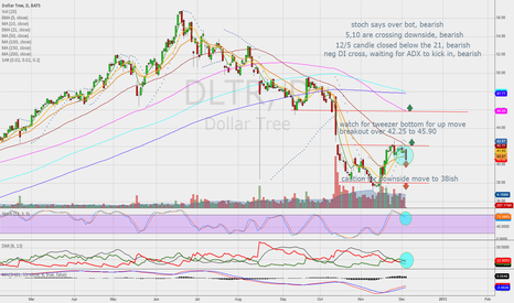 DLTR: possible short,long over 42.25