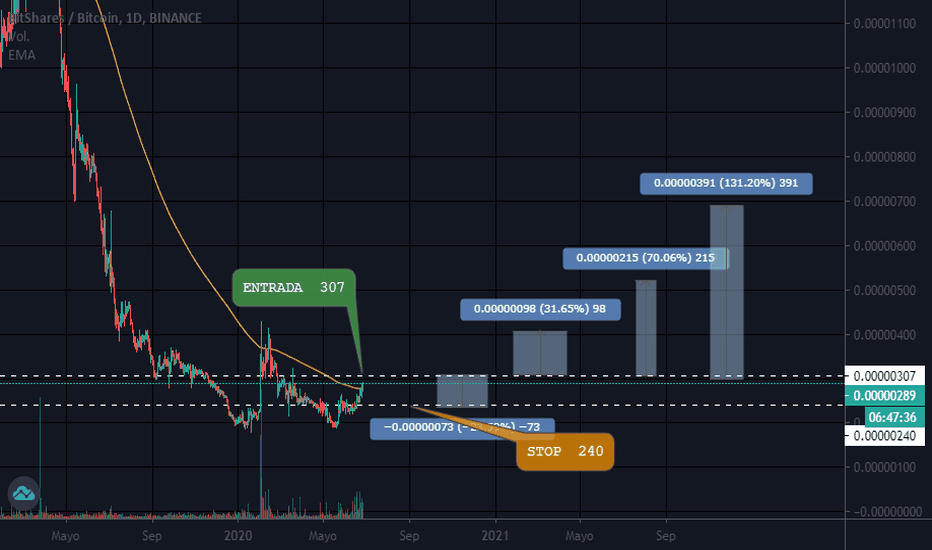 tradingview bts btc 1 bitcoin la us dolari
