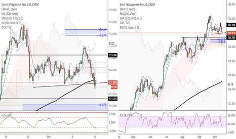 EURJPY: EURJPY (4H) - I will buy corrective pullback after break of SAR