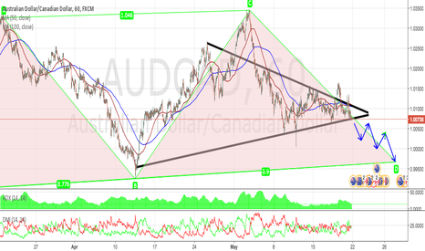 AUDCAD: AUDCAD 1H TECHNICAL ANALYSIS