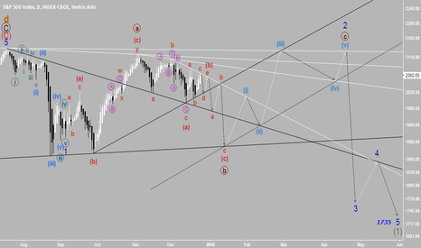 SPX: S&P 500 still in a triangle?