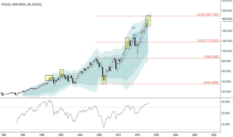 Rut Charts And Quotes Tradingview