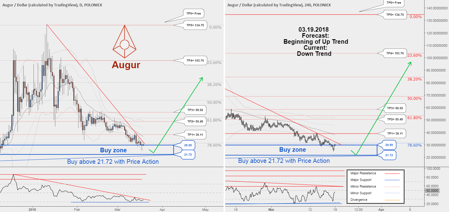 REPUSD , We'll see the new uptrend of Augur soon. !!
