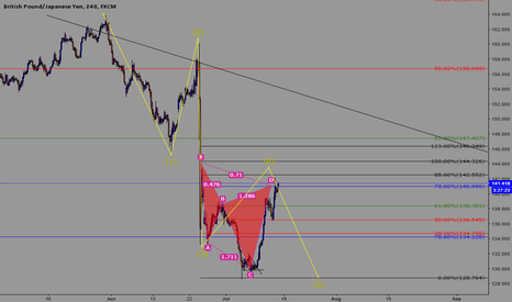 GBPJPY: GBP/JPY Upcoming short for 5 wave impulse down