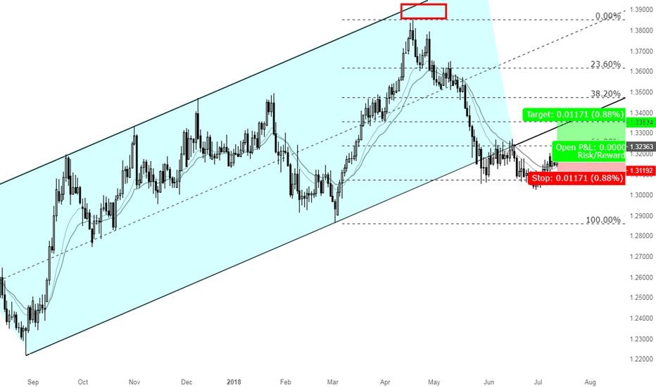 GBPCHF: A great opportunity to go Long GBPCHF