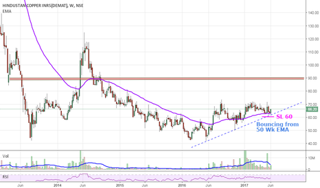 HINDCOPPER: Positional Long | SL 60| Tgt 90