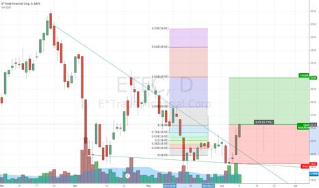 ETFC: Reverasl Pattern