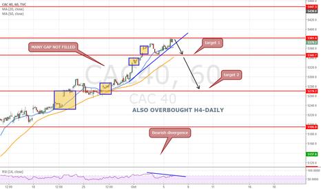 CAC40: RSI bearish divergence+ overbought Short at  5382
