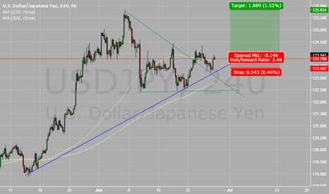 USDJPY: USD/JPY: potential BUY setup