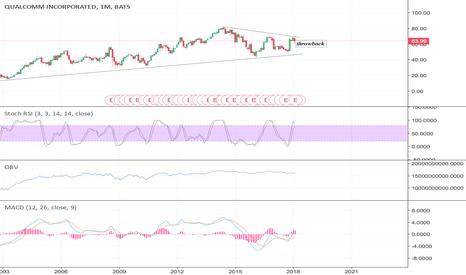 QCOM: #QCOM #short #stock