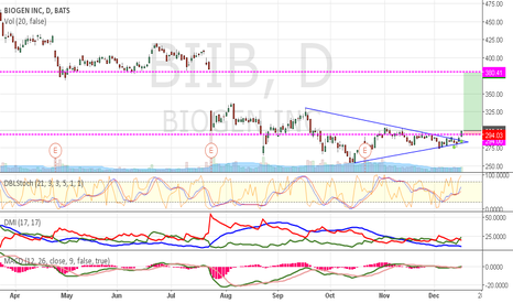 BIIB: BIIB  break out triangle