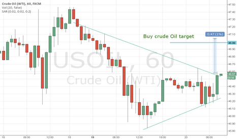 USOIL: Buy Crude Oil.....