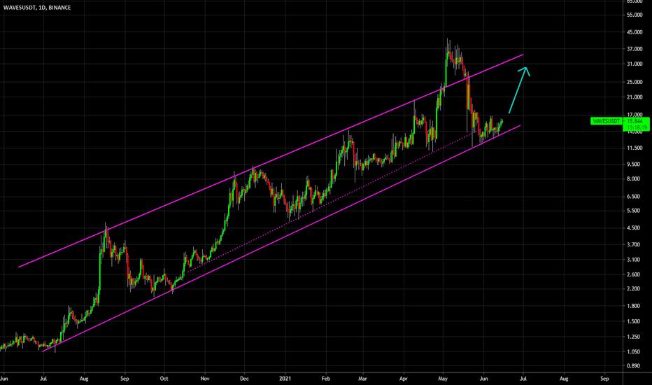 waves btc tradingview