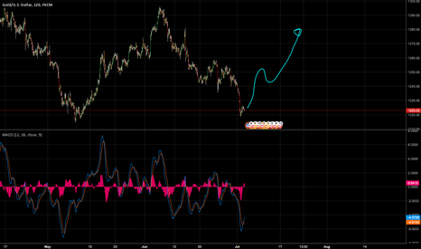 XAUUSD: I call this the birdman pattern. Bullish on gold.